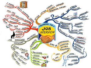 http://www.fuzz2buzz.com/en/mex/mind-map/hand-drawn/111/job-interview