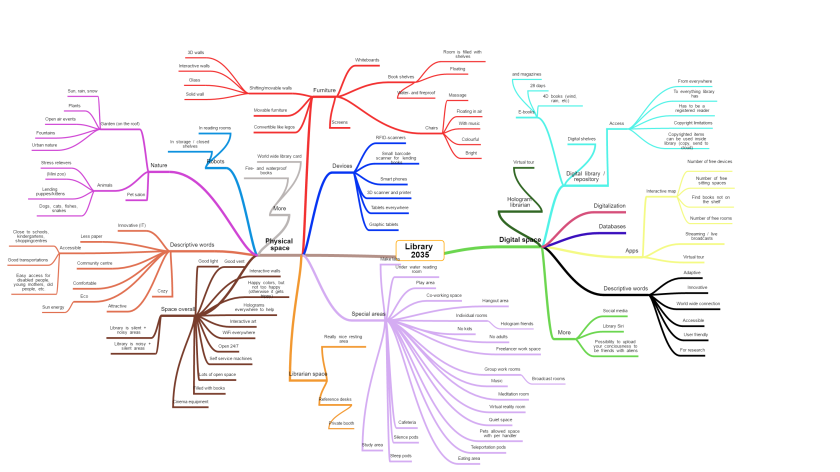 Mindmap created as a result of Biblicamp.