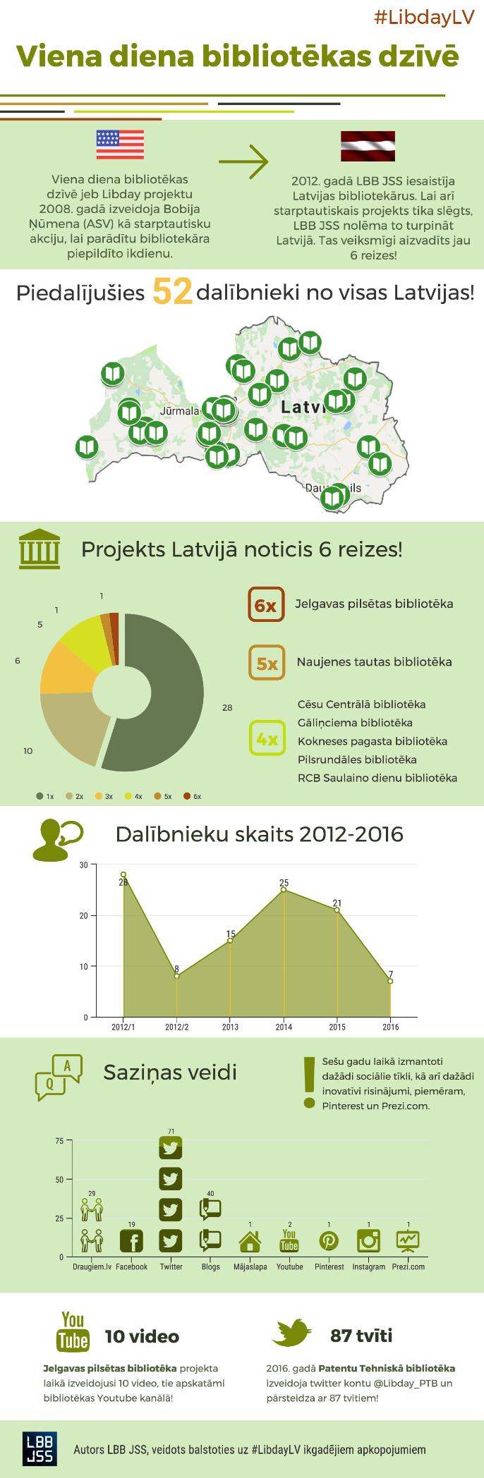 LibdayLV_infografika